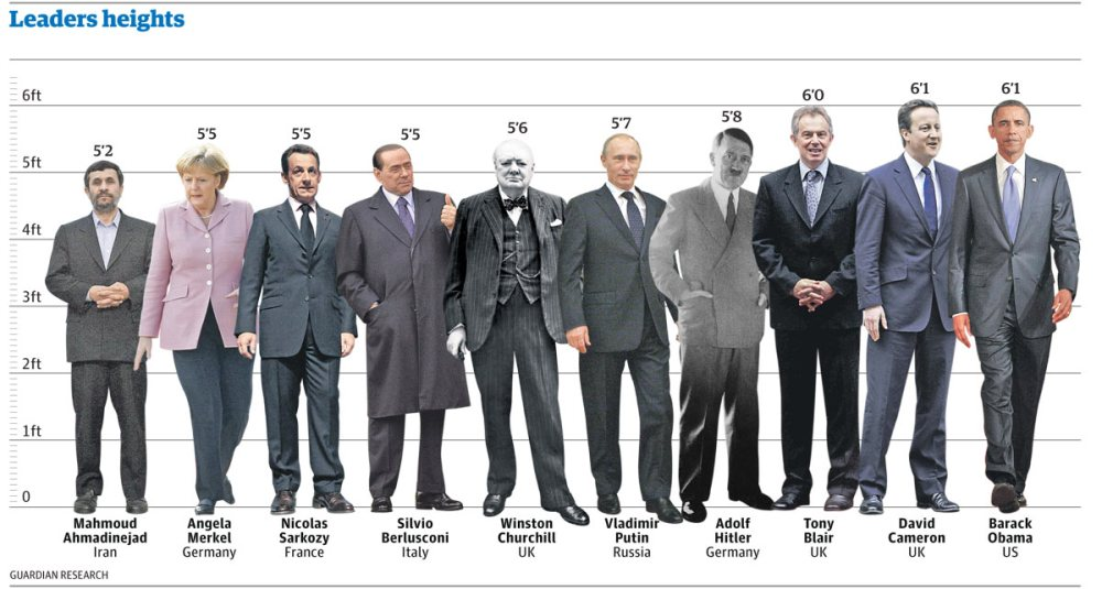 World-leaders-heights-gra-008