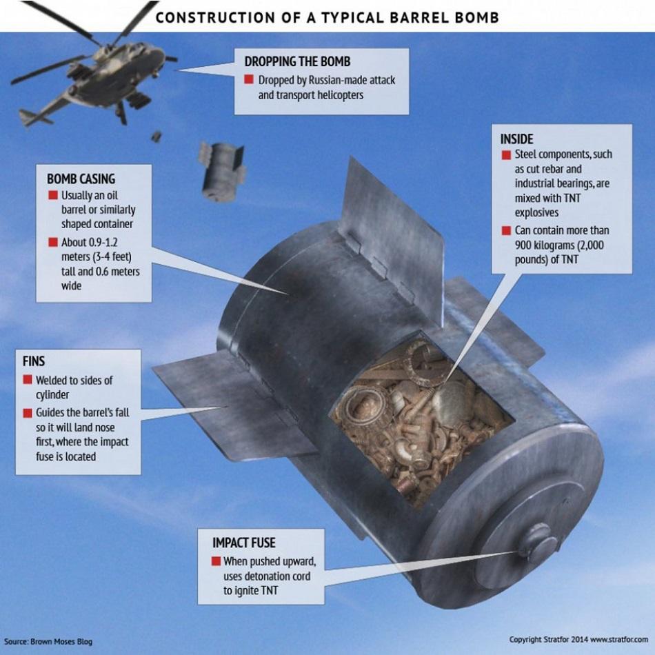 barrel%20bombs