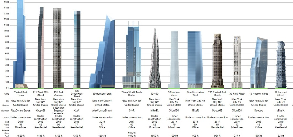 The New York City Supertall Building Construction Boom