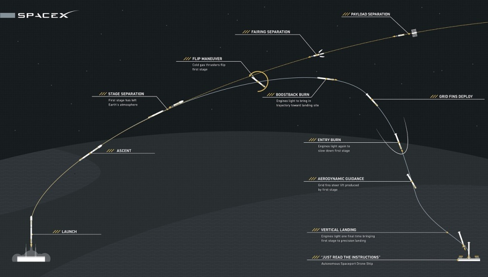 spacex-reusable-rocket-test