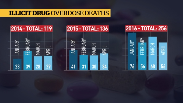overdose-deaths-chart